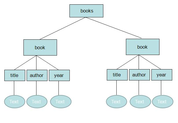 How to use dom parser to traverse parse a xml file using recursion tree representation of above xml books ccuart Images