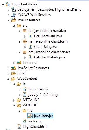 Create bar chart with JSON data using servlet and Highcharts example